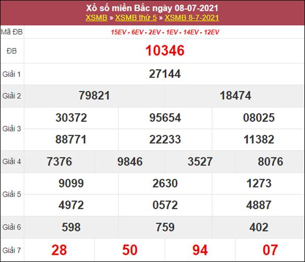 Phân tích XSMB 9/7/2021 chốt loto số đẹp hôm nay