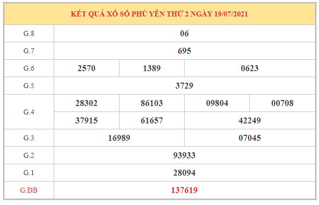 Nhận định KQXSPY ngày 26/7/2021 dựa trên kết quả kì trước