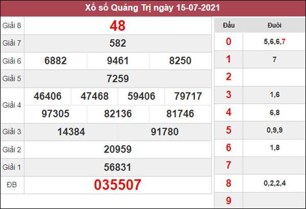 Nhận định KQXS Quảng Trị 22/7/2021 cùng chuyên gia