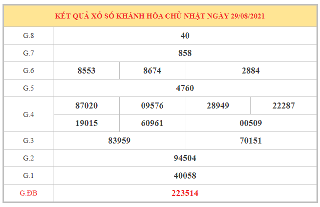 Thống kê KQXSKH ngày 1/9/2021 dựa trên kết quả kì trước