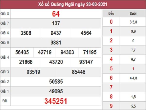 Thống kê  XSQNG 11-09-2021
