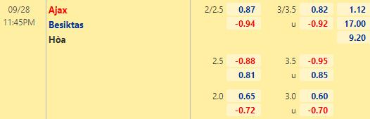 Tỷ lệ kèo giữa Ajax vs Besiktas